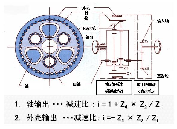 精密减速机RV专业术语说明:   间隙:一般的间隙,是指几何间隙。RV的间隙包含了由负荷转矩发生的内部摩擦滞后。   空载:表示中立点附近的刚性。影响轨迹精度和控制性调整可能。   弹簧系数:减速机的弹簧系数。值越大臂的变位越小。根据齿轮部的刚性(RV齿轮,曲柄等)决定,不能调整。   弯曲刚度:减速机轴向弯曲刚性(外部负荷的位移)。取决于主轴承的预压量/刚性,调整不能。
