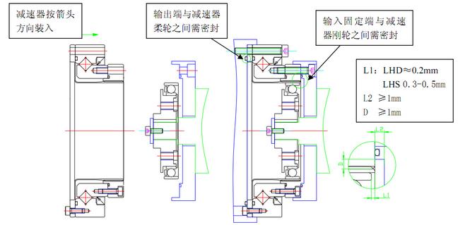 装入时波发生器长轴对准谐波减速器柔轮的长轴方向